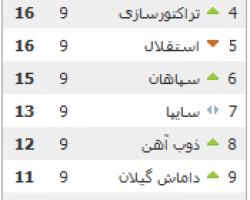 نمایش نتایج لیگ برتر فوتبال ایران در جوملا